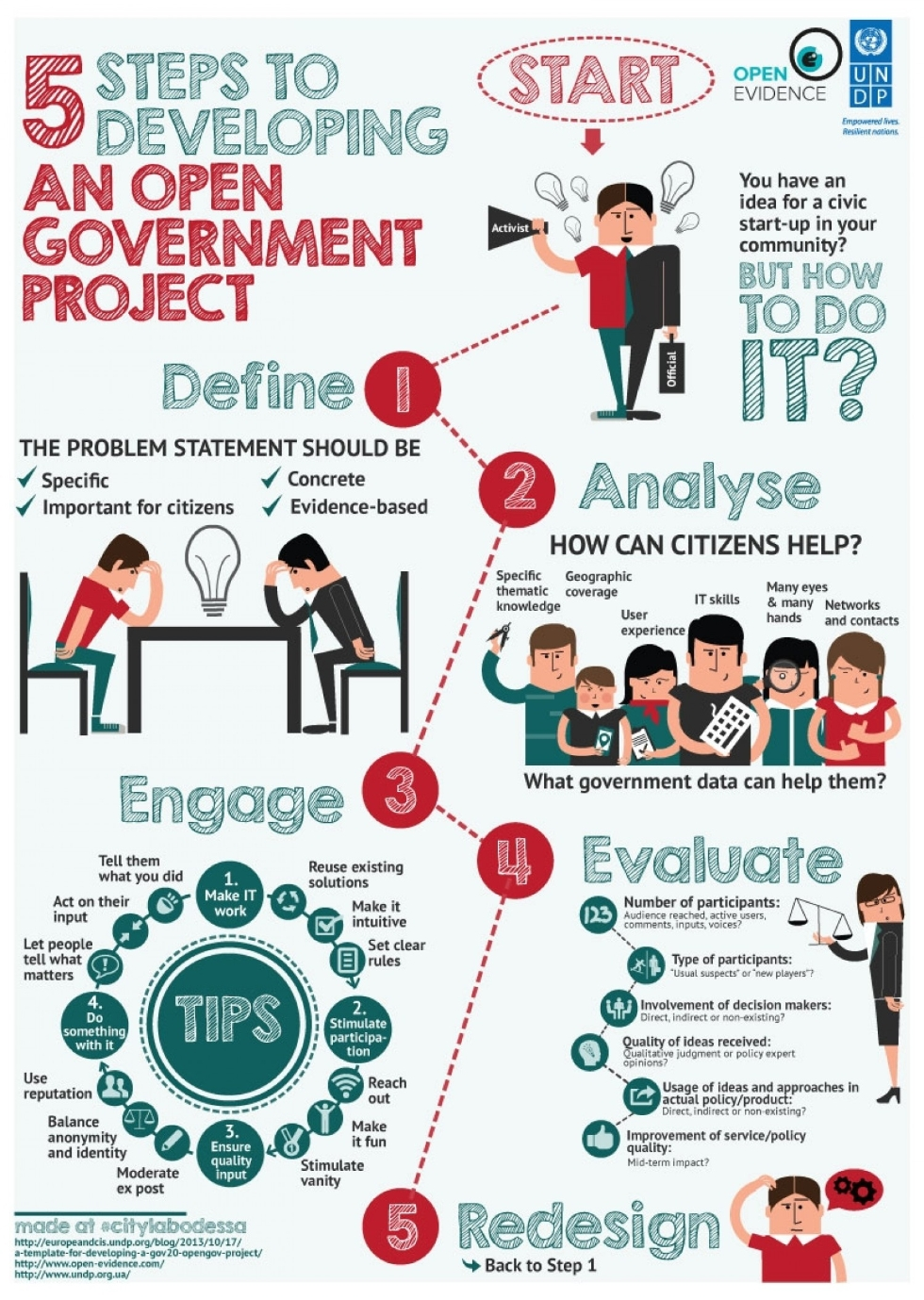 5-steps-to-developing-an-open-government-project